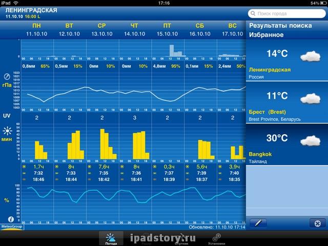 Прогноз погоды на iPad