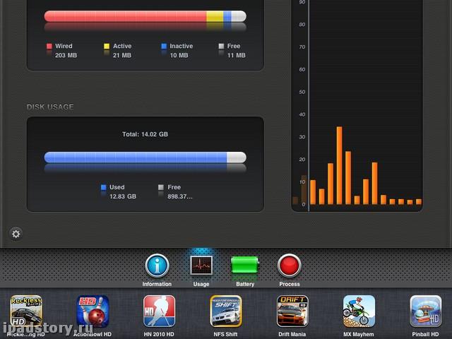 информация об iPad