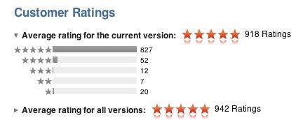 рейтинг игры Army of Darkness