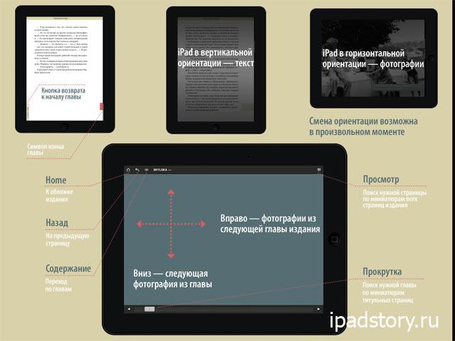 Брыльска - приложение для iPad, управление