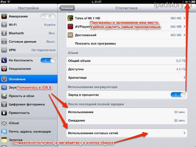 Статистика настройки iPad