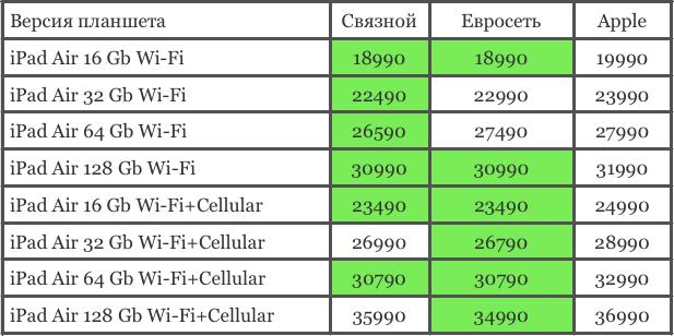 сравнение стоимости iPad