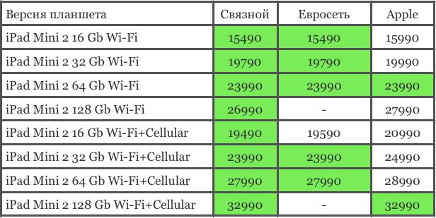iPad Mini сравнение цен